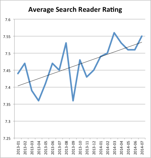 "We measure reader satisfaction by asking random search visitors: ""How good is this article?"". They rate their experience on a 1-10 scale and we aggregate that data over time."